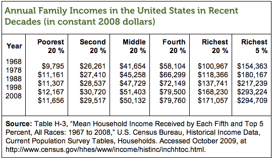Annual_Family_Incomes_Table